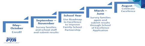 Picture of the School of Excellence timeline